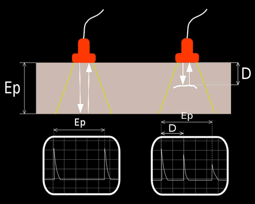 Ultrasonics Principle